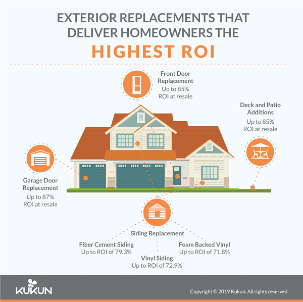 best roi home improvements