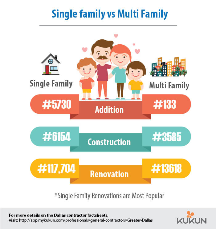 Home Renovation Industry