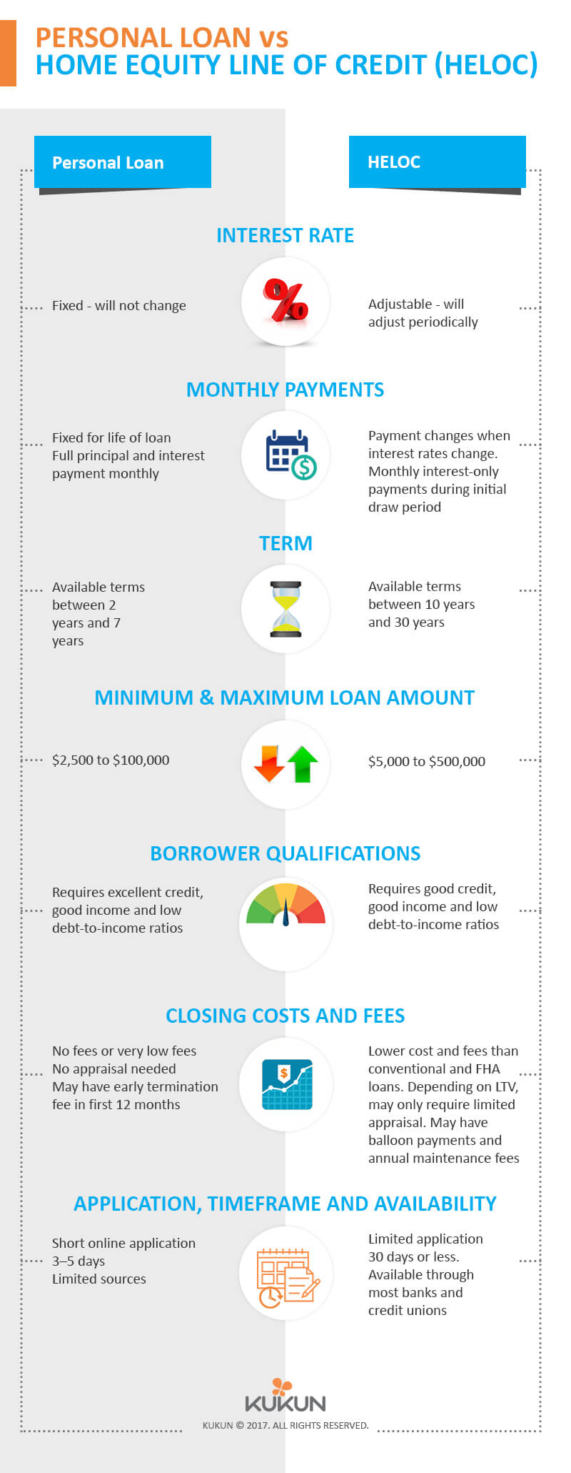 personal loan vs home equity line