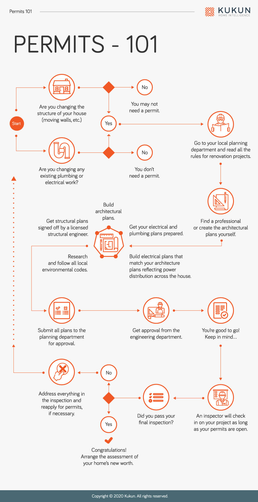 Building permit process infogram