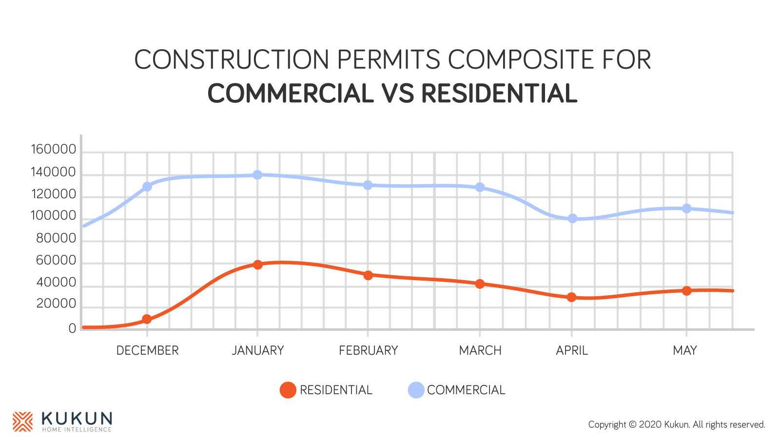 Construction permit data during covid-19