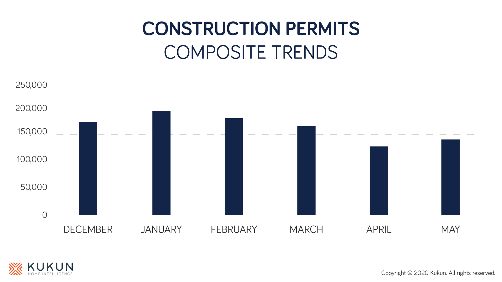 Construction monthly permits